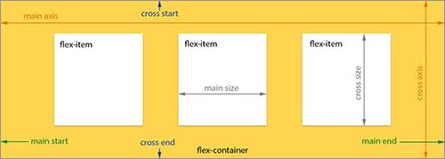 flexboxを使ったレイアウトの概要図