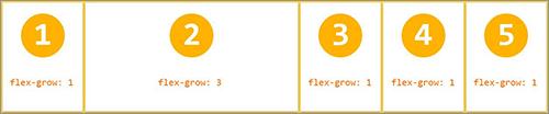flex-grow: 3; の実装サンプル