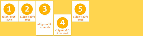 align-selfプロパティの実装サンプル