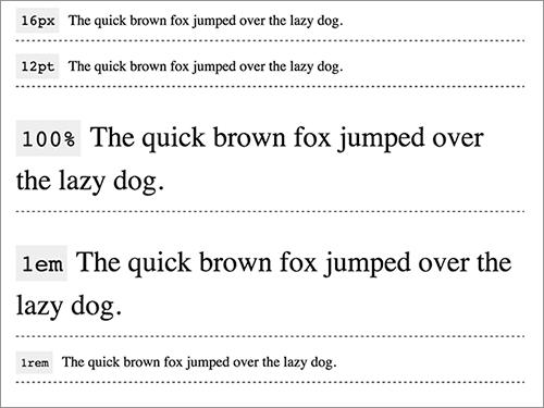 フォントサイズの単位にemを使った例