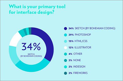 インターフェイスデザインに使うツール