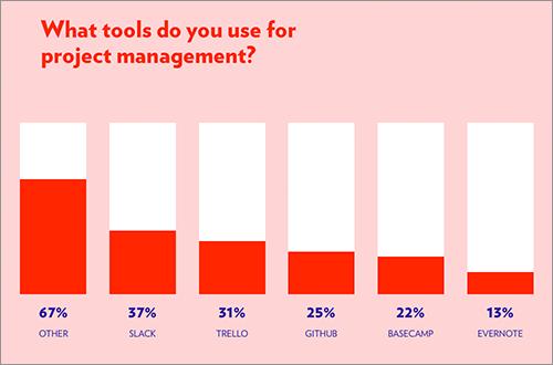 プロジェクトのマネジメントに使うツール