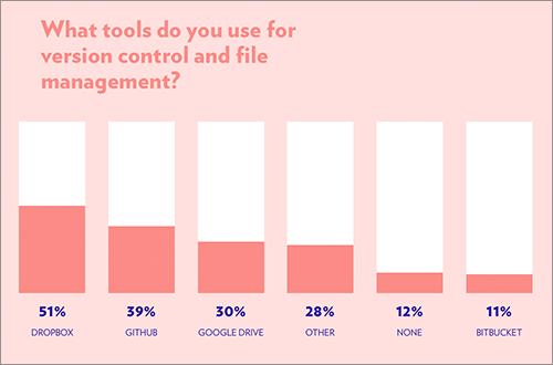 ファイル管理・バージョン管理に使うツール