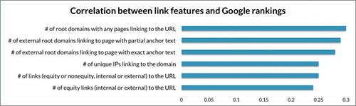 リンクの特徴とランキングの関係