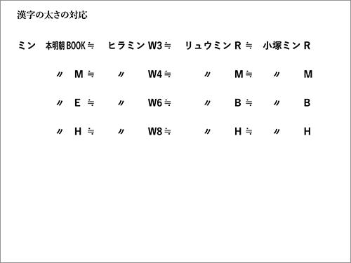 漢字の太さの対応