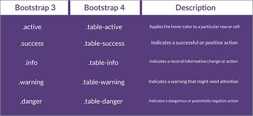 テーブルの文脈上のclass