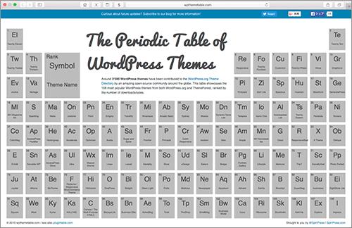 WordPressの人気が高いテーマファイルやプラグインが一覧・ダウンロードできる -The Periodic Table of WordPress