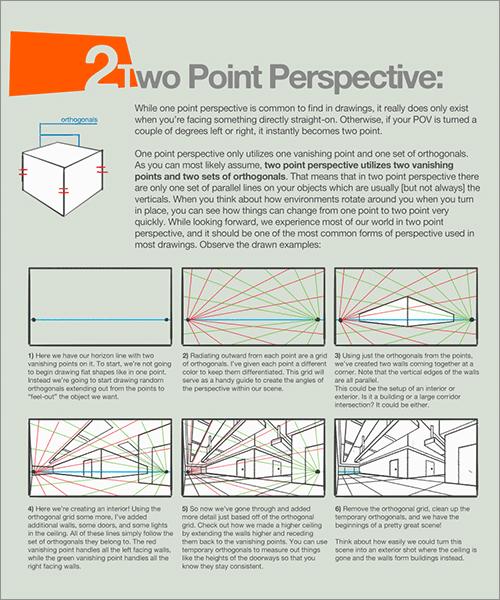 遠近法と構図: 2点透視図法