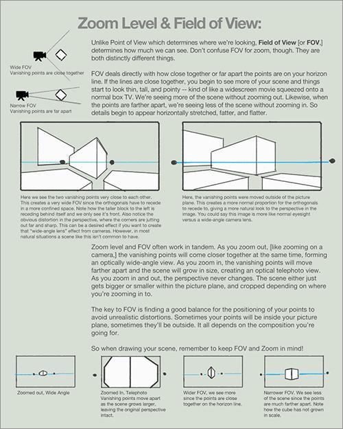 遠近法と構図: ズームレベルと視野