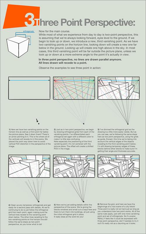 遠近法と構図: 3点透視図法