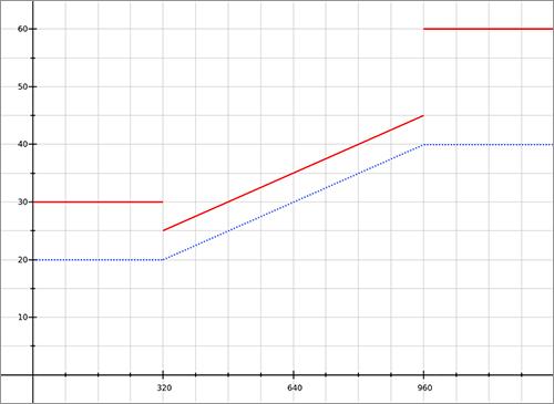 remベースのフォントサイズの指定
