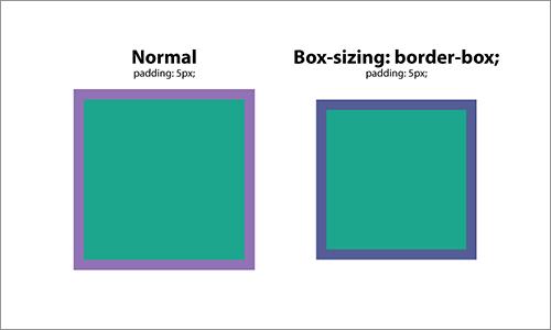 box-sizing:border-box;の挙動
