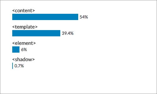よく使用されているWebコンポーネント要素のトップ5