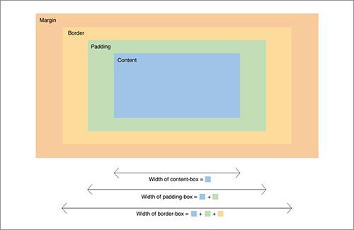 box-sizingプロパティの各値の挙動