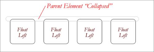 float collapse(フロートの崩壊)