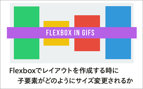 Flexboxでレイアウトを作成する時に子要素がどのようにサイズ変更されるかアニメーションで解説