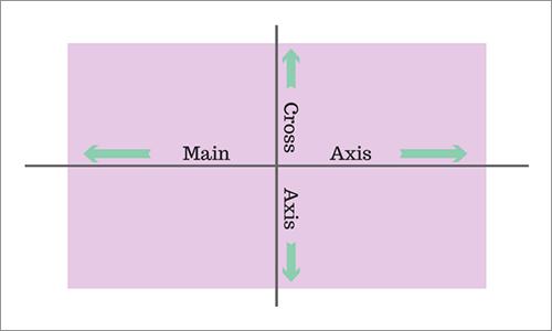 flexコンテナの主軸と交差軸