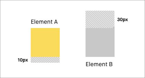 マージンを指定した2つのdiv要素