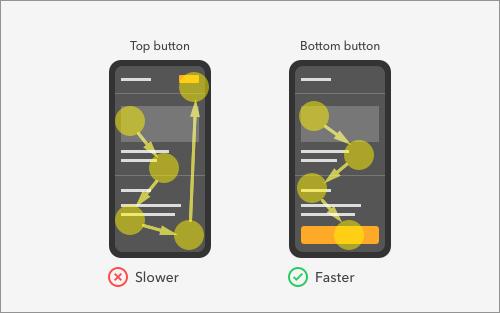 スマホにおけるボタンの最適な配置