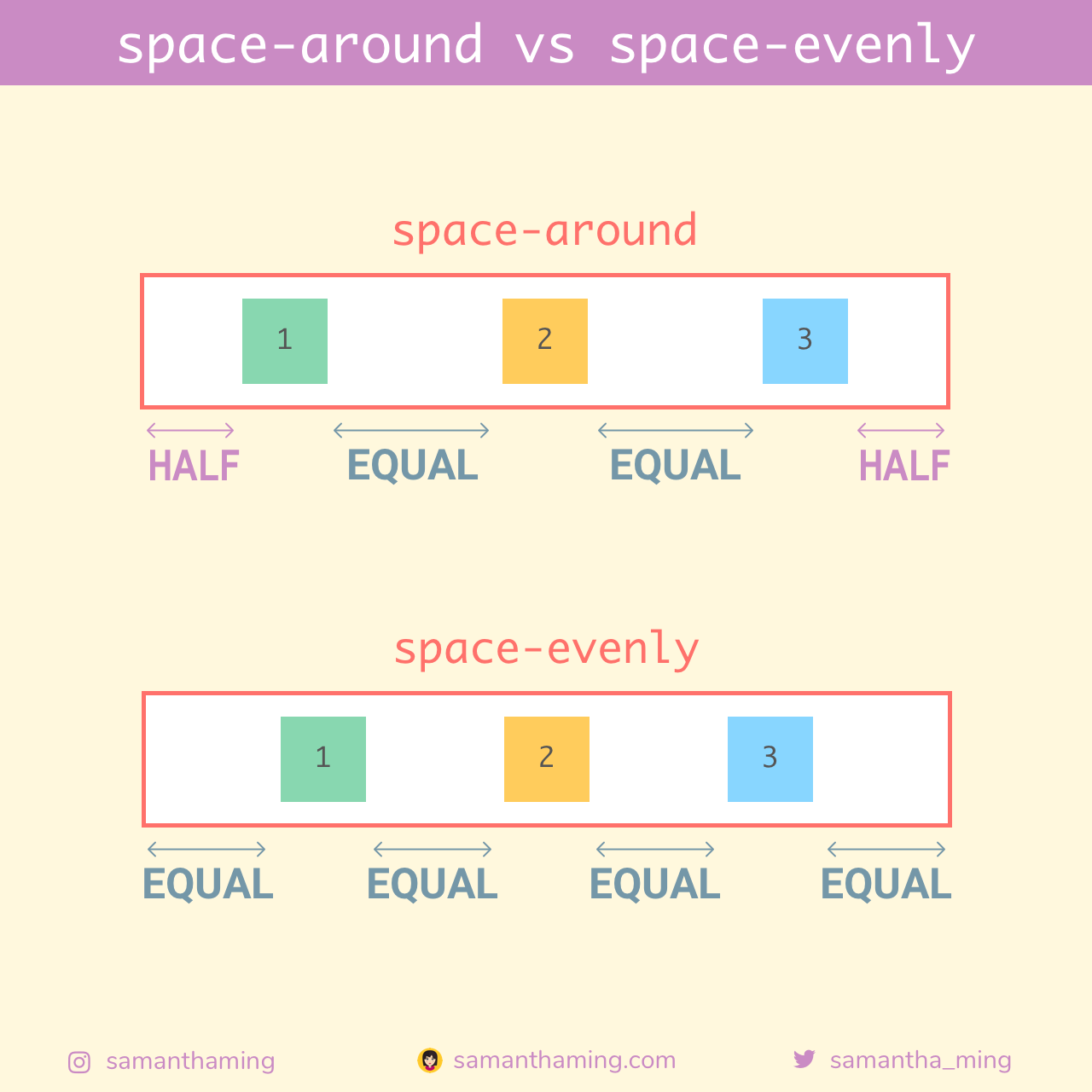 space-aroundとspace-evenly