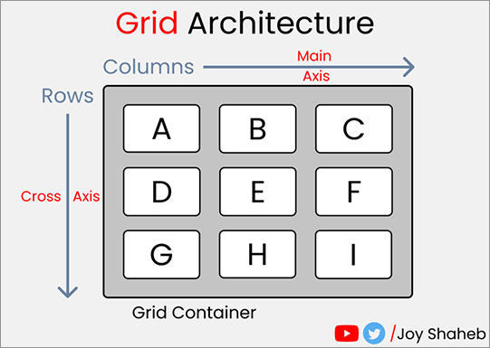CSS Gridの構造