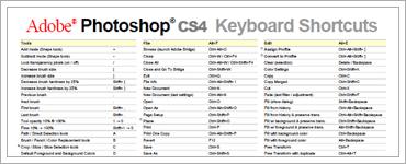 Adobe Photoshop Keyboard Shortcutsのキャプチャ